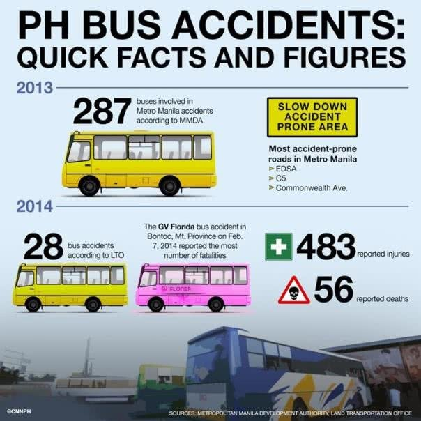 Bus accidents facts and figures