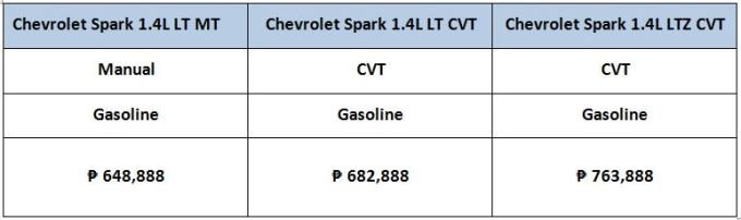 2017 Chevrolet spark price list