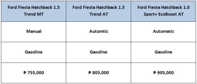 2017 Ford Fiesta price list