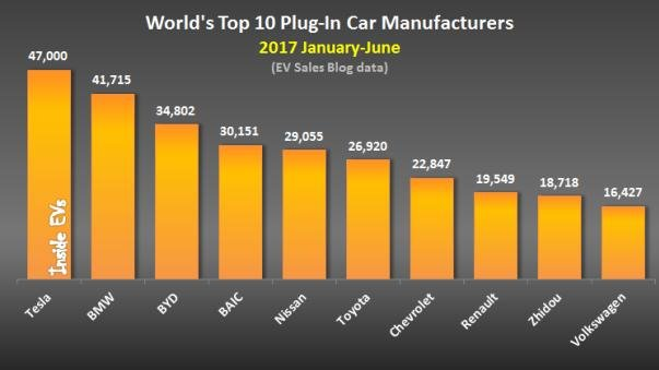 bar chart of Top 10 plug-in carmakers in the world
