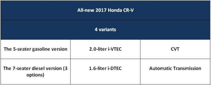 All-new Honda CR-V specs