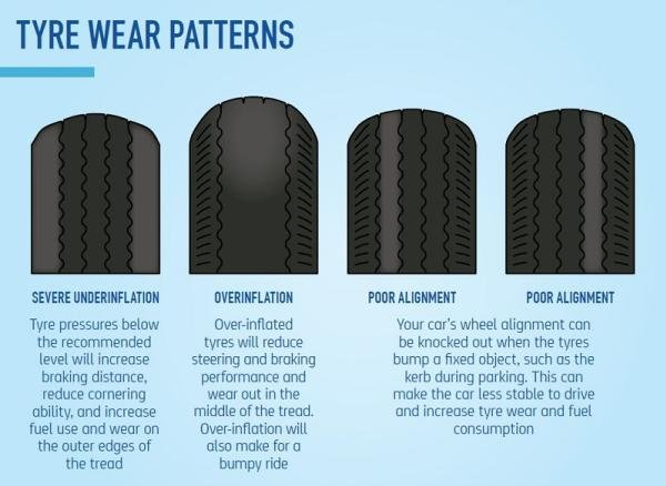 4 tire wear patterns