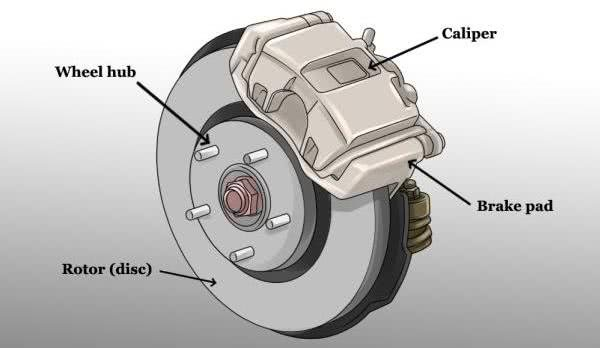 car brake anatomy