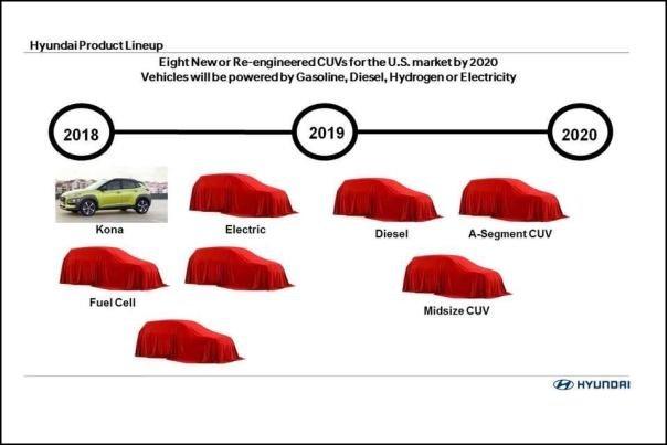 Hyundai production lineup