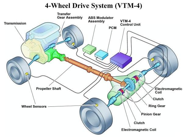 four-wheel drive system