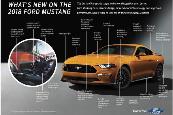 Ford Mustang 2018 updates