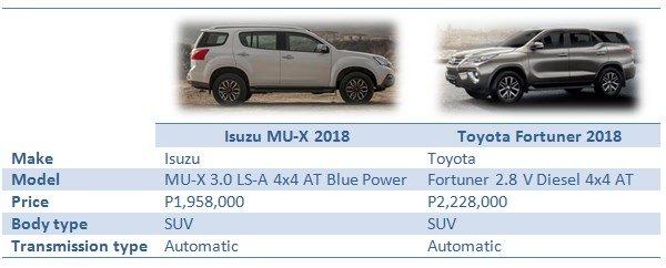 Isuzu MU-X vs Toyota Fortuner: Overview specs