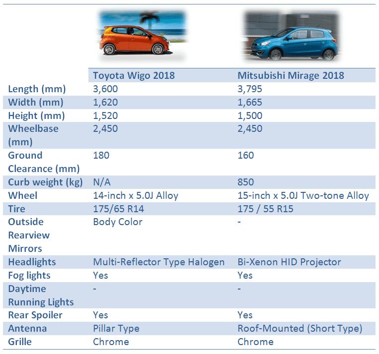 Toyota Wigo vs Mitsubishi Mirage: Exterior