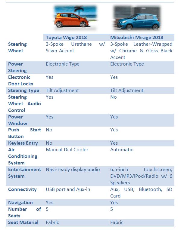 Toyota Wigo vs Mitsubishi Mirage: Interior