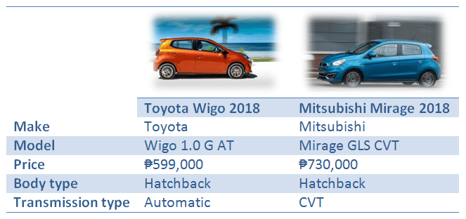 Toyota Wigo vs Mitsubishi Mirage: Overview