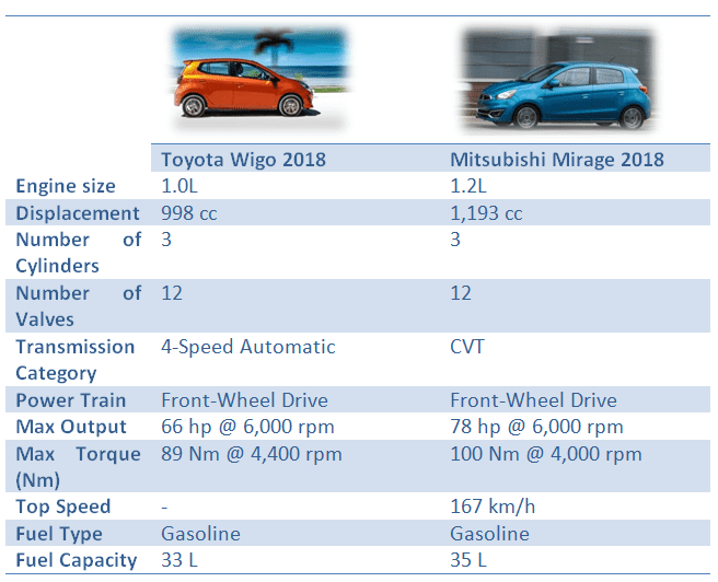 Toyota Wigo vs Mitsubishi Mirage: Performance