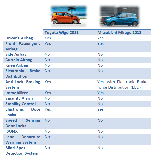 Toyota Wigo vs Mitsubishi Mirage: Safety & Security