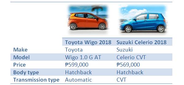 Toyota Wigo vs Suzuki Celerio: Overview