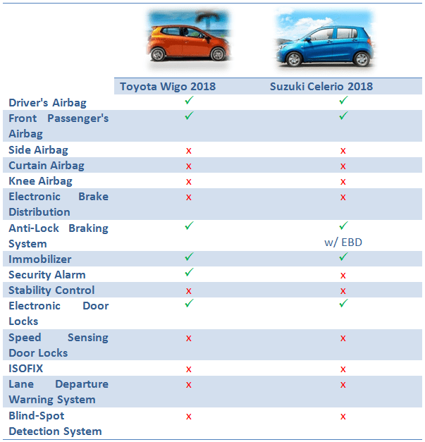 Toyota Wigo vs Suzuki Celerio: Safety & Security