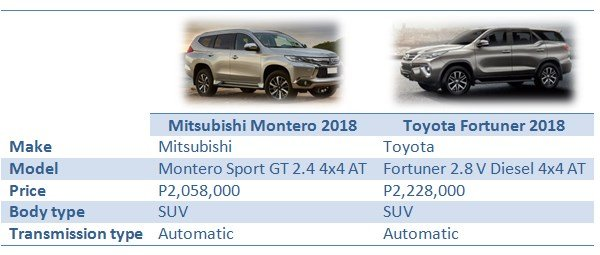 Montero vs Fortuner: Overview