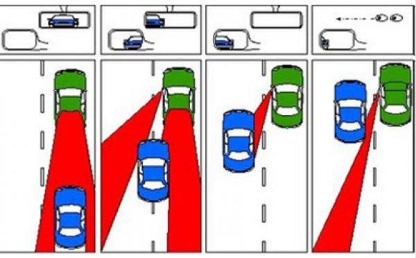 car's blind spots