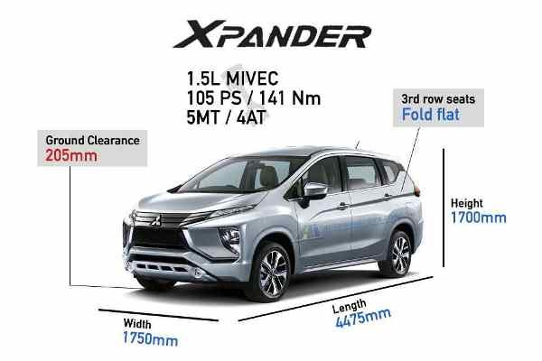 Mitsubishi Xpander Vs Toyota Rush Your Vote