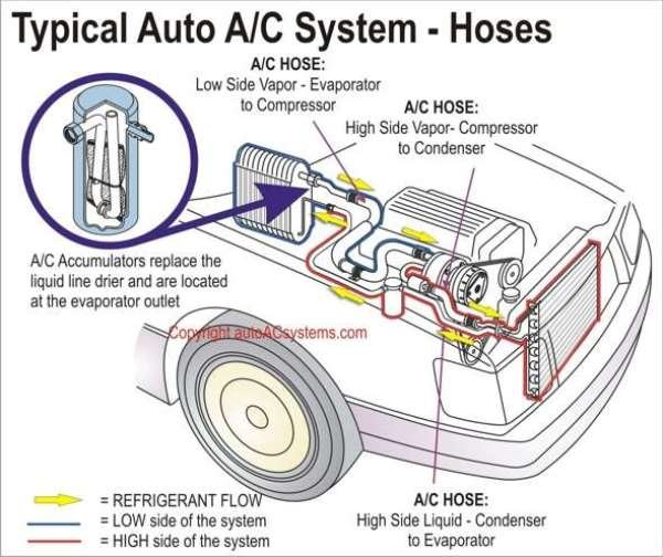 typical architecture of Automobile air conditioning system