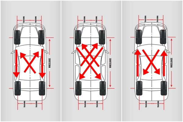 3 car tire rotation patterns