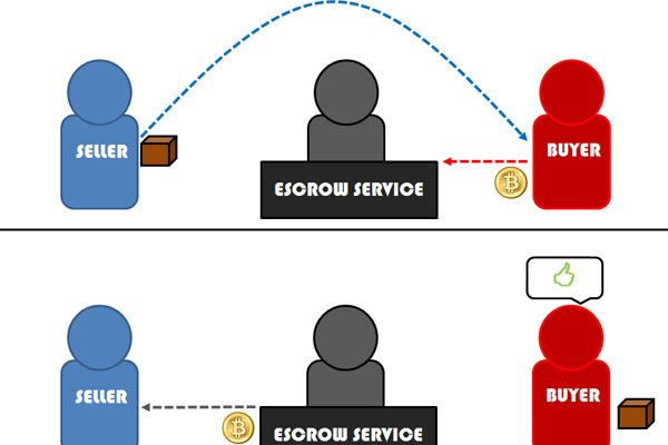 A photo showing how escrow services work