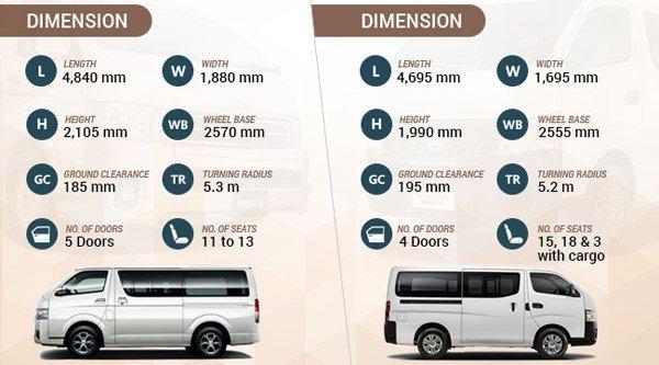 Nissan Urvan vs Toyota Hiace: dimensions
