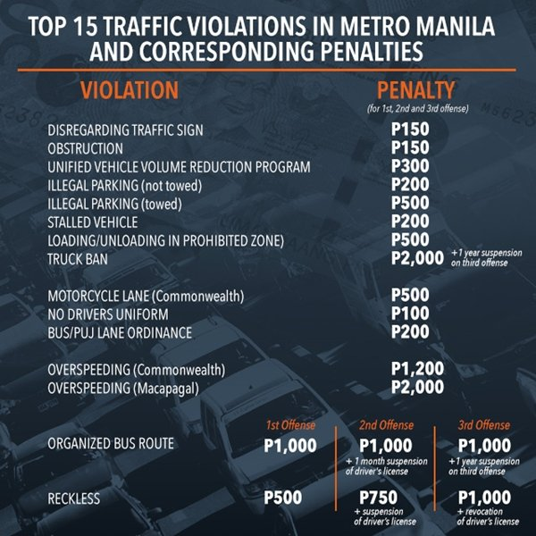 list of traffic violations and penalties PH