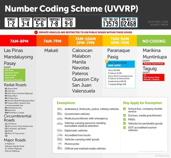 number and color coding schemes reminder for Traffic Violations in the Philippines