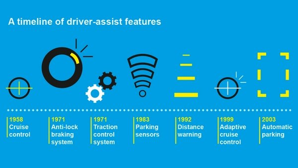 driver assistance features timeline