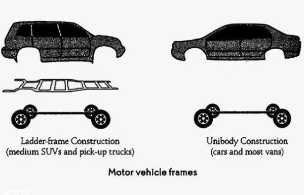 Ladder-type frame vs unibody