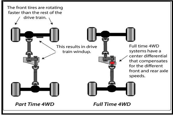Part-time vs. Full-time 4WD