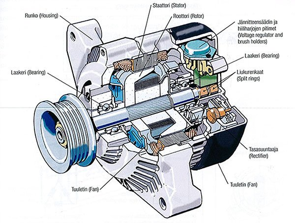An artist's rendition of an alternator cutaway with labelled parts.
