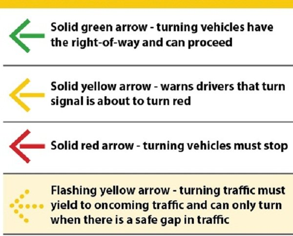 Different arrows traffic light meaning