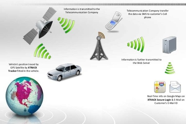 Illustration about GPS