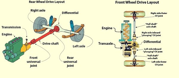Difference between front wheel drive and rear wheel drive