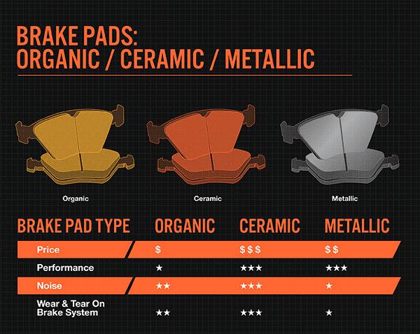 different brake pad materials.