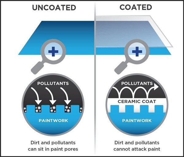 A diagram of how ceramic coating works