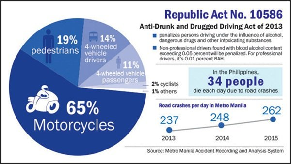Road accident fact
