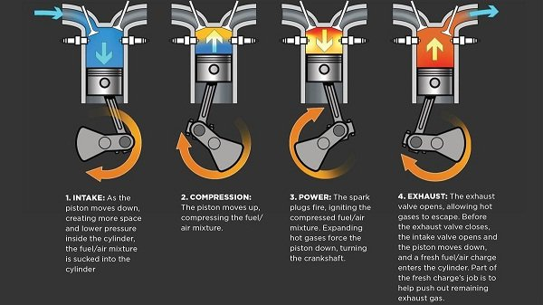 A picture of the four stroke combustion cycle.