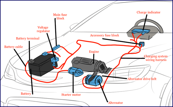 A simple diagram of a car's essential electric systems