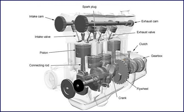 A diagram of the internal combustion engine