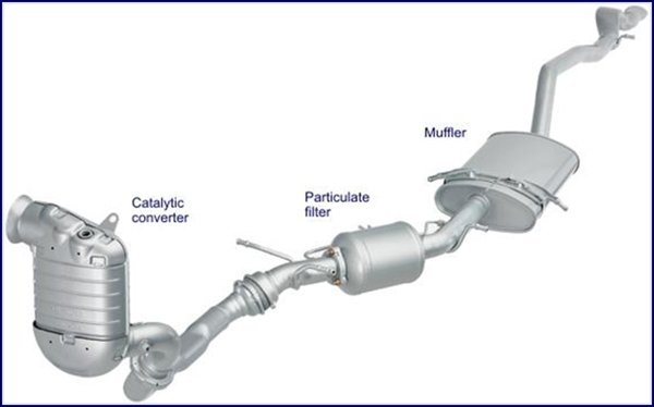 A diagram of a car's exhaust system