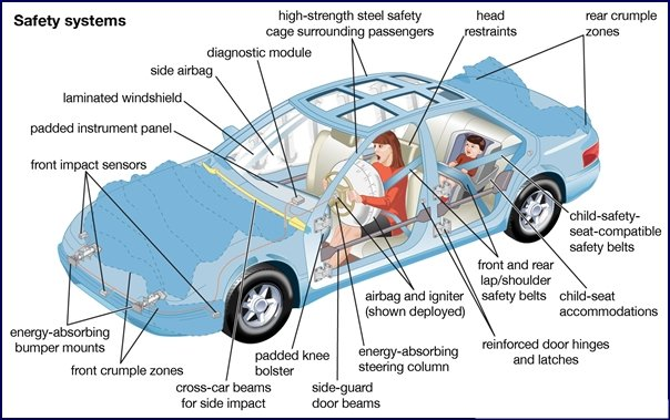 Diagram of car safety systems