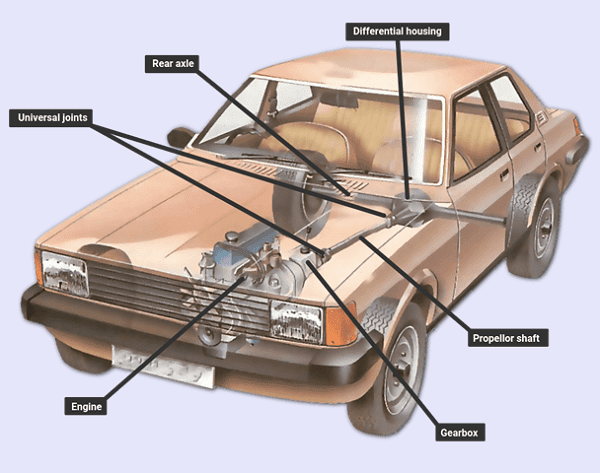 A diagram of a car's powertrain
