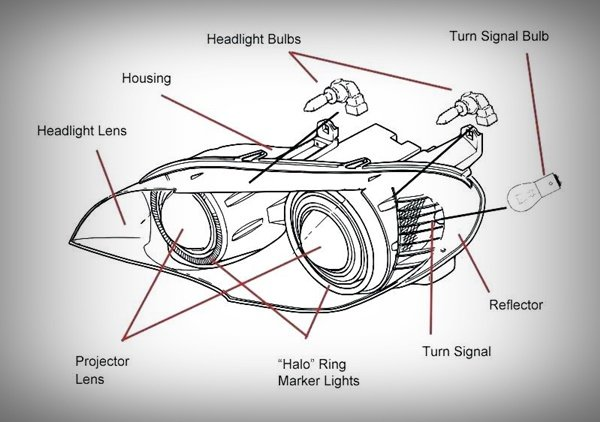 A diagram showing the parts of a car's headlamp