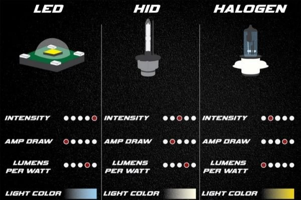 A picture of a LED, HID, and halogen compared