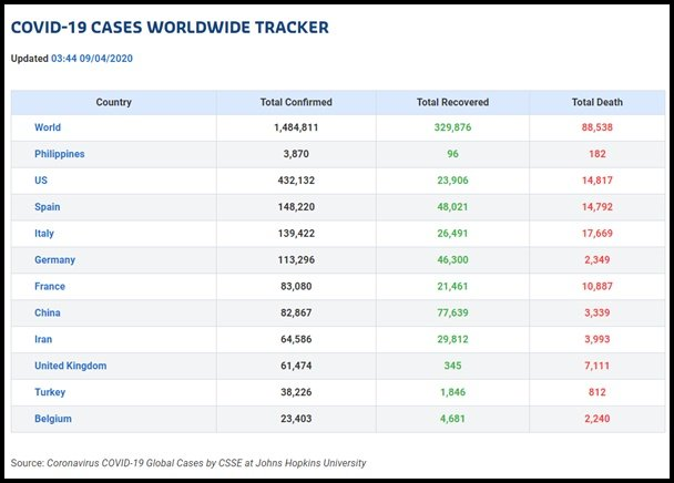 Covid-19 cases tracker Philkotse