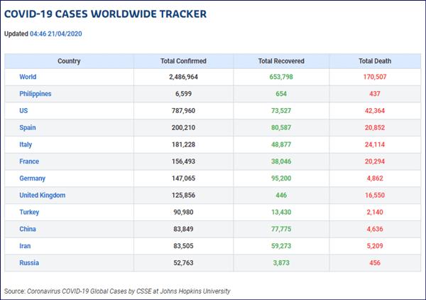 COVID-19 worldwide tracker
