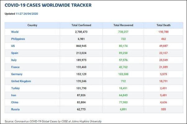 Covid-19 cases worldwide tracker