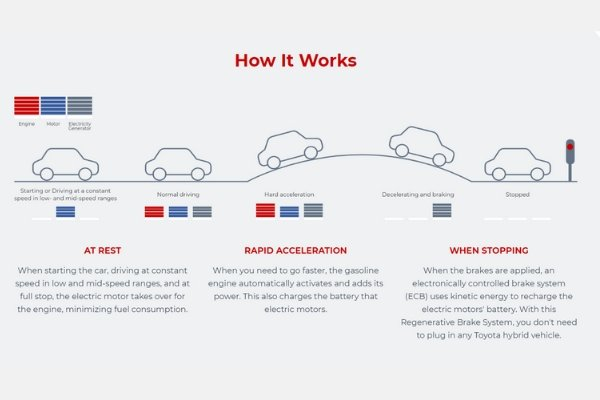 Toyota's guide on how hybrid cars work