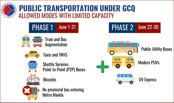 Phase 1 and 2 of public transport available under GCQ